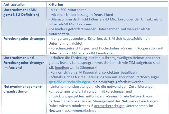 Kriterien ZIM-Projekte